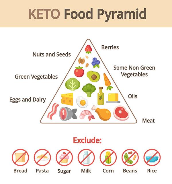 ketogenic diet bac vreathalyzer